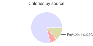 Ice cream cones, cake or wafer-type, calories by source